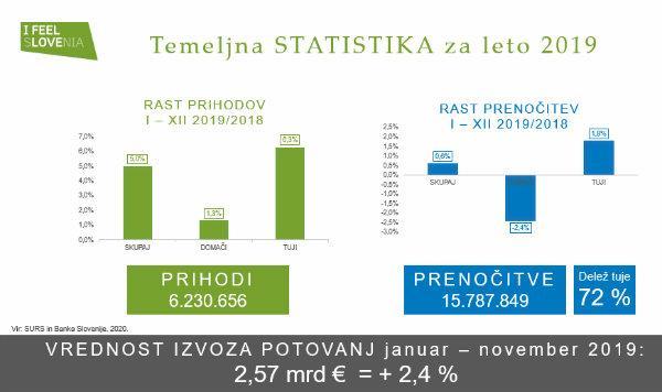 slovenian tourism results 2019